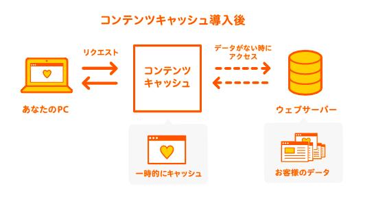 ロリポップブログの高速化でSEO対策【コンテンツキャッシュ】