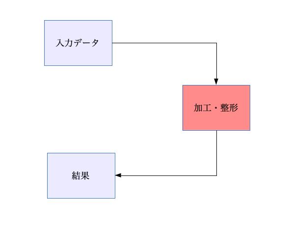 プログラミングの基本は超シンプル