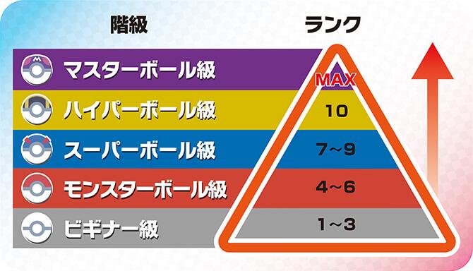 【ポケモン剣盾】ランクバトルの階級を上げるためのガチ勢の知識を解説【ポケモンを職業にできる?】