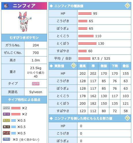 ポケモン剣盾ニンフィア育成論