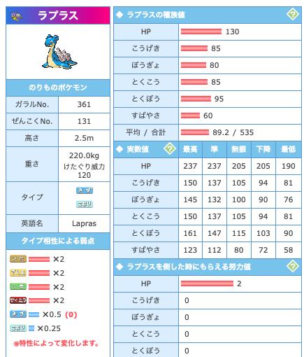 ポケモン 剣 盾 ラプラス 育成 論
