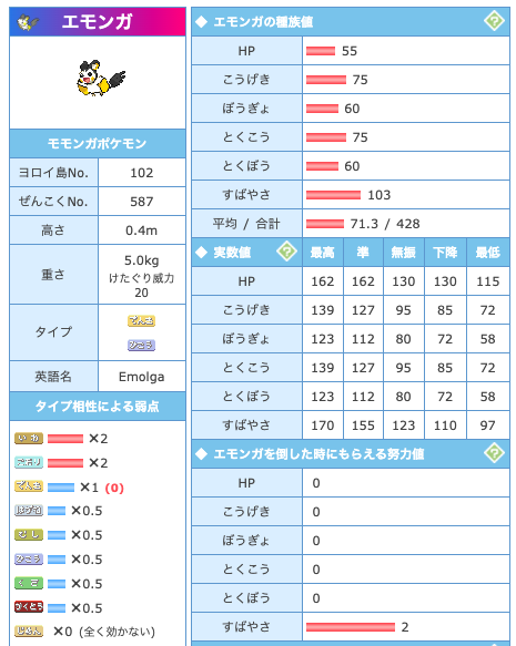 エモンガの基本ステータスと特徴